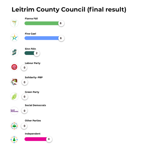 Leitrim County Council (final result)