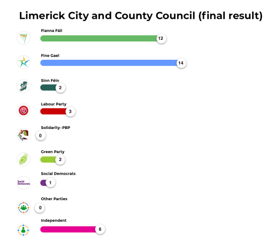 Limerick City and County Council (final result)