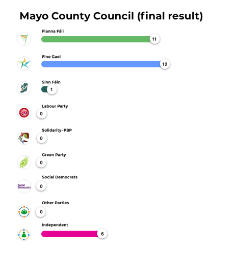 Mayo County Council (final result)