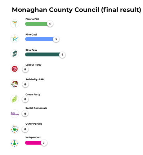 Monaghan County Council (final result)