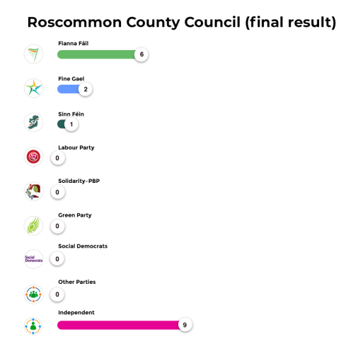 Roscommon County Council (final result)