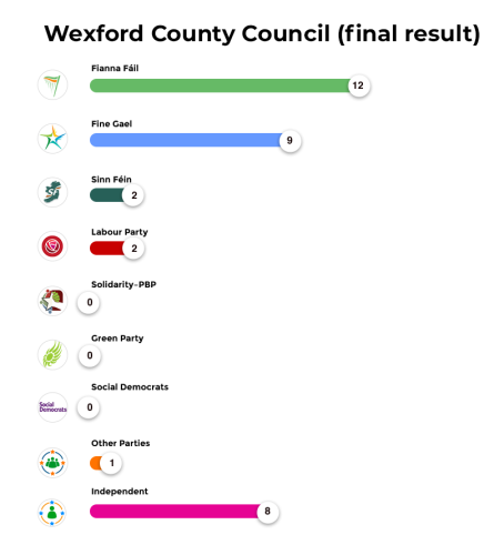 Wexford County Council (final result)