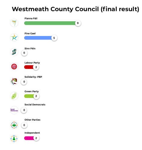 Westmeath County Council (final result)