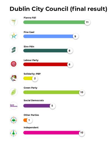 Dublin City Council (final result)