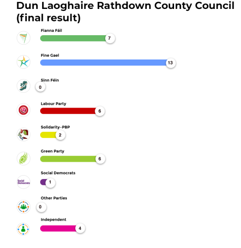 Dun Laoghaire Rathdown County Council (final result)