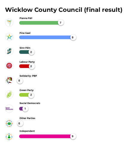 Wicklow coco final result