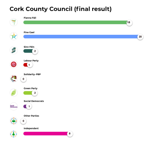 Cork County Council (final result)