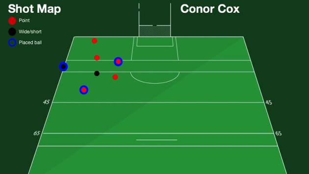 Cox (1)