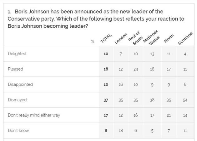 johnson poll