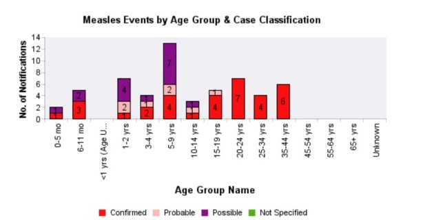 measles age