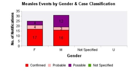 measles gender