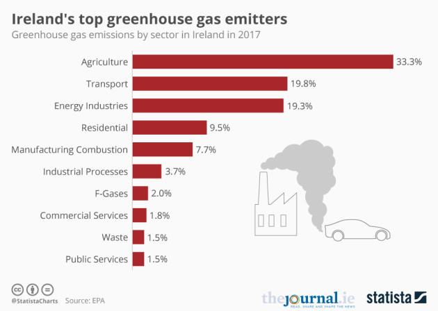 20190822_Emissions_Sectors