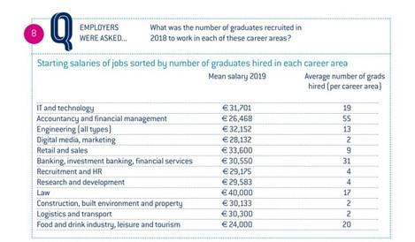 salaries 2