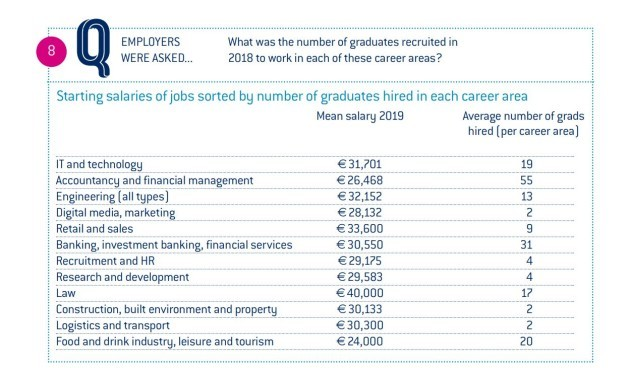 The Average Graduate Starting Salary Is Now Over 30 000