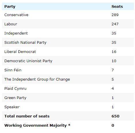 Government majority