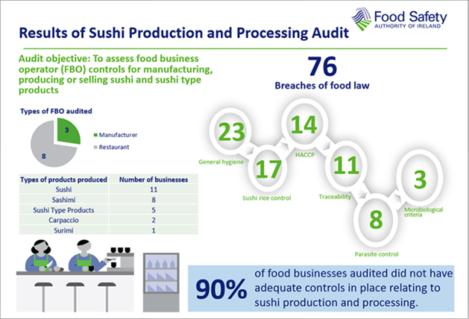 FSAI Sushi Infographic 2019