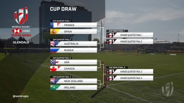 IrelandWomensSevens_Cupquarterfinals_Glendale_201920