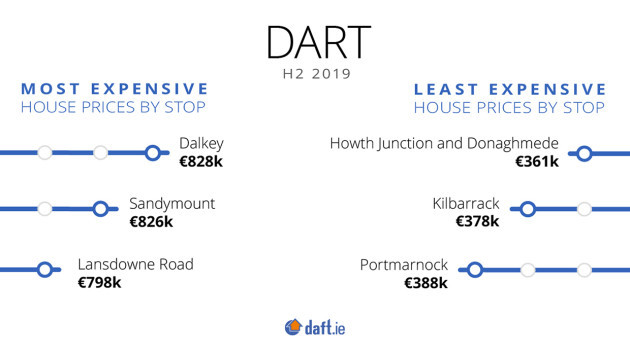 Luas Dart House Price 2019 H2-Dart Least and Most Expensive