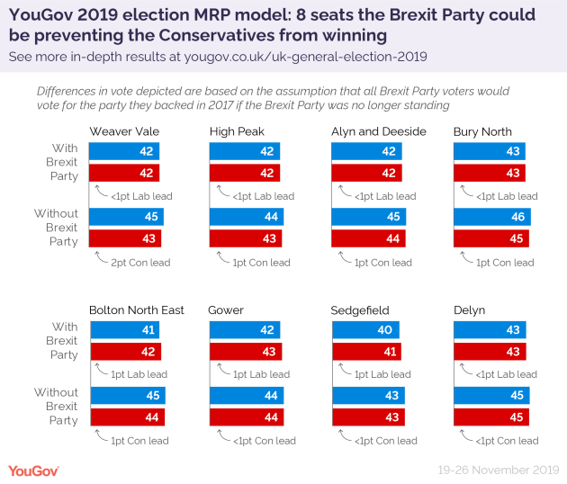 MRP Brexit Party impact-01