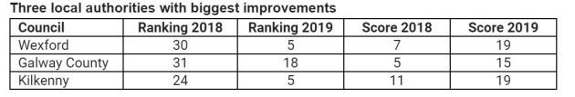 councils improve