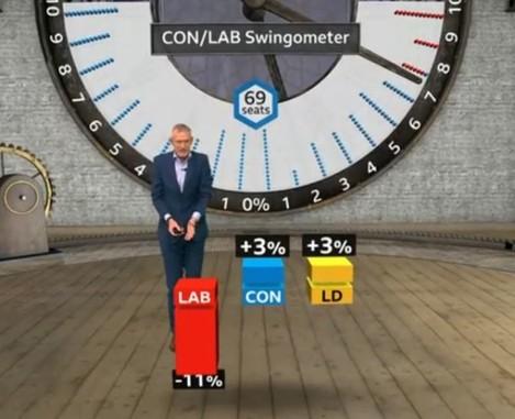 swingometer