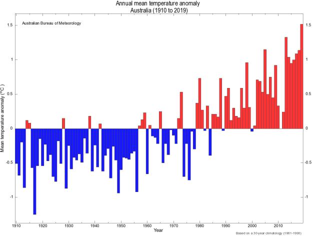 AUS climate change