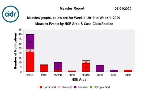 measles area