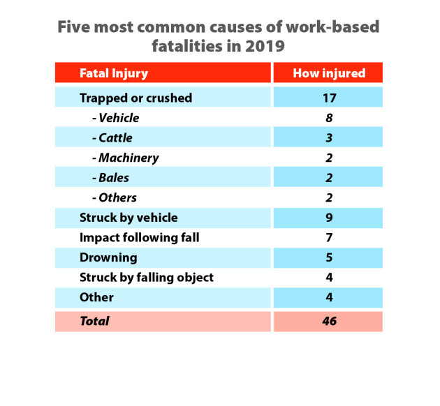 HSA Graph1 Five most common causes of fatalities
