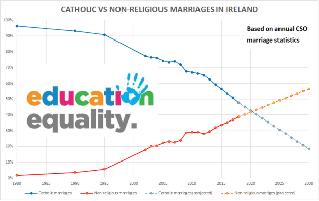 Catholic vs non-religious marriages in Ireland, projection to 2030 (1)