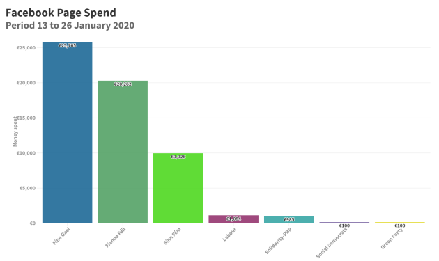 Facebook spend by political parties on their page@2x