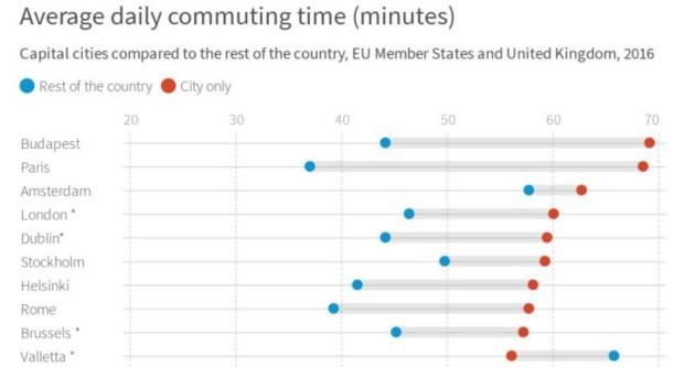 commutes