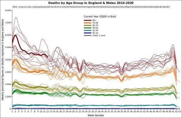 ONS_EW_AllAgeDeaths-2010-2020