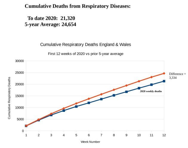 respiratory_deaths_chart_wks_1_to_12_r_watson_p2