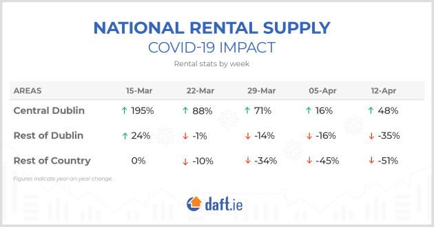 Graph-Rental Market-Covid19 Impact-D2