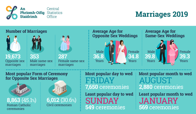 PR_500173_Marriages_2019_Infographic_875x1095px