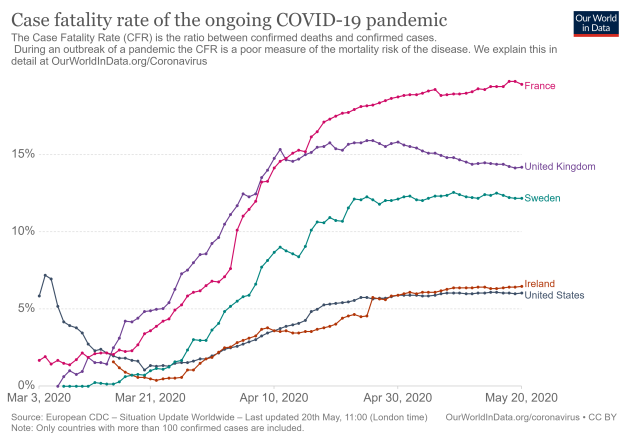 Debunked No The Survival Rate For Covid 19 Is Not Above 99 9