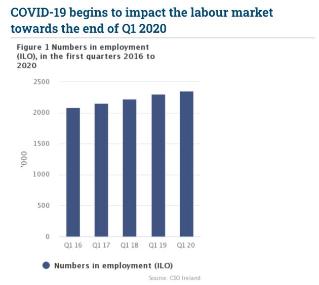 Covid-19 labour impact
