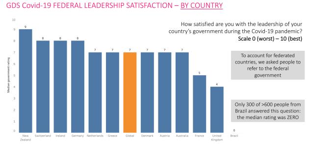 satisfaction levels