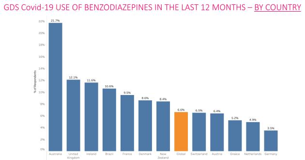 benzo use 2