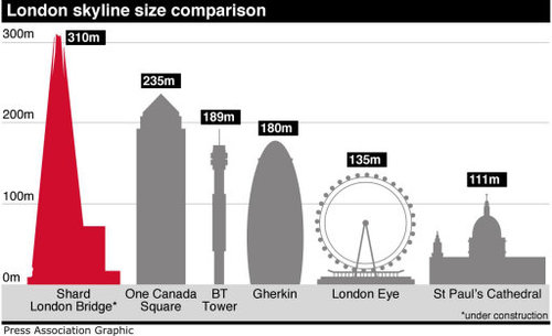 The Shard Europe S New Tallest Building 183 The Daily Edge