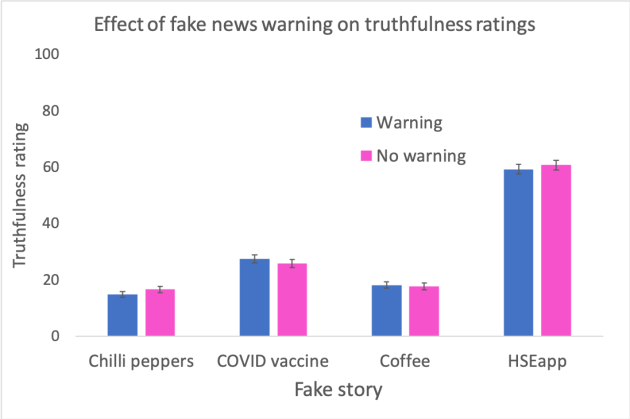 Effect of warning on truthfulness rating