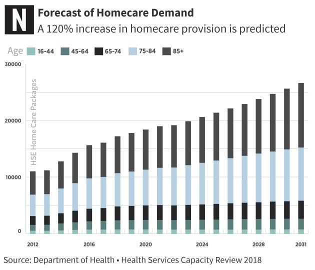 Homecare Demand - DOH