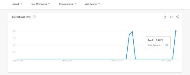 Google Trends Ireland