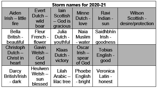 storm-name-list