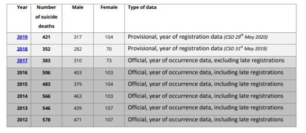 CSO data
