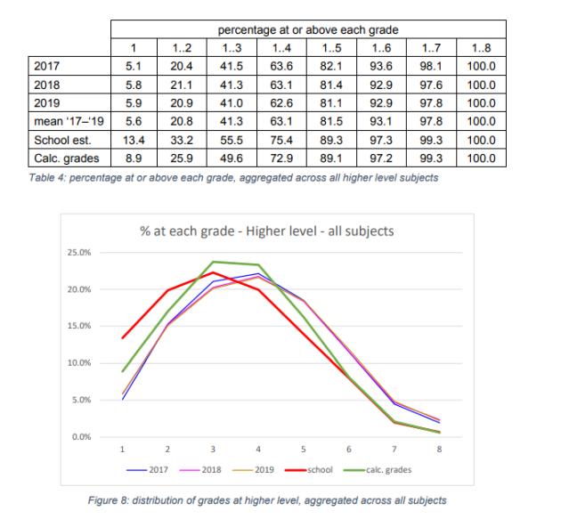 Higher Level graph