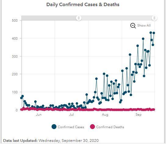 daily cases september
