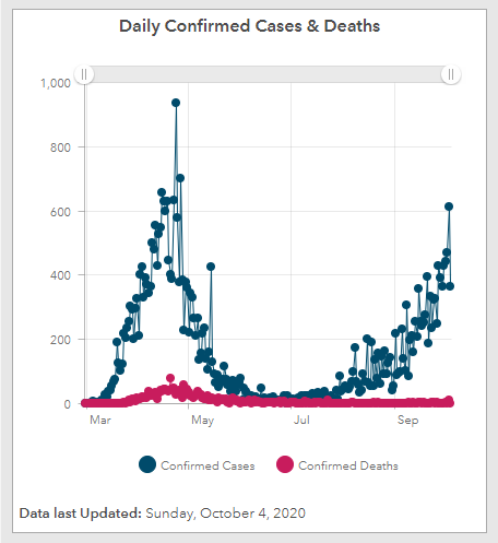 Daily cases graph