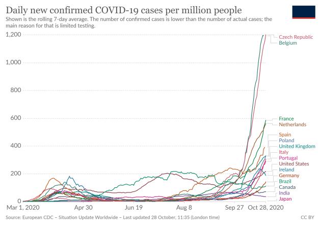 coronavirus-data-explorer