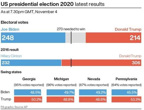 election-us